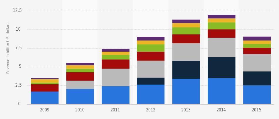 Statistics and casino casino game lots
