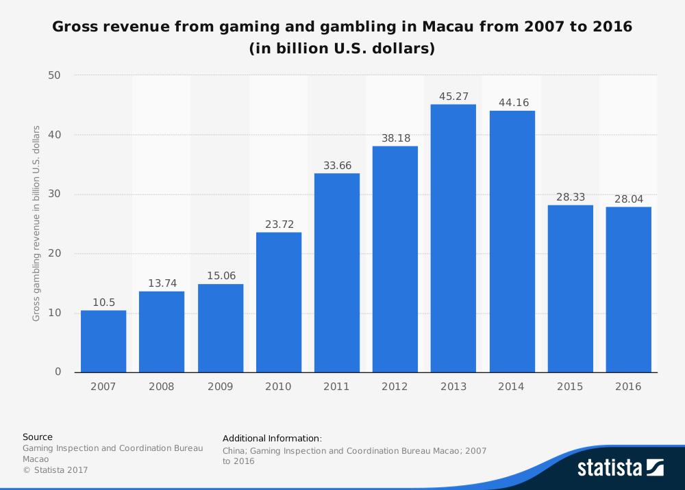 macau casino revenue 2019